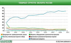 инфографика Товарная структура экспорта России|Фото: Накануне.RU