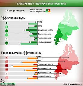 инфографика эффективные, неэффективные вузы, филиалы УрФО|Фото: Накануне.RU