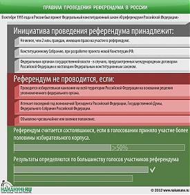 инфографика правила проведения референдума в России, Конституция|Фото: Накануне.RU