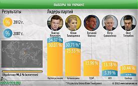 инфографика выборы на Украине, 2012, 2007|Фото: Накануне.RU