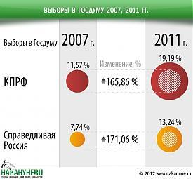 инфографика выборы в госдуму 2007, 2011, КПРФ, СР|Фото: Накануне.RU