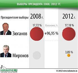 инфографика выборы президента 2008, 2012, Зюганов, Миронов|Фото: Накануне.RU