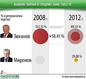 инфографика выборы партий в госдуму 2008, 2012, Зюганов, Миронов|Фото: Накануне.RU