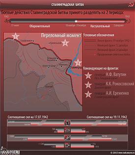 инфографика Сталинградская битва 1942-43|Фото: Накануне.RU