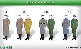 инфографика военная форма 1918, 1980, 2000, 2008|Фото: Накануне.RU