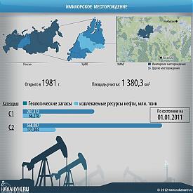 инфографика имилорское месторождение, ХМАО, нефть, добыча|Фото: Накануне.RU