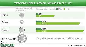 инфографика повышение пенсии, доходов, зарплаты, тарифы ЖКХ|Фото: Накануне.RU