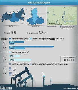 инфографика лодочное месторождение, Красноярский край, нефть, газ|Фото: Накануне.RU