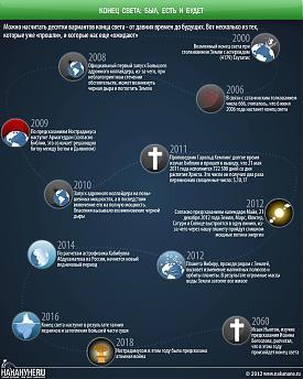 инфографика Конец света, Майя, Нострадамус, Нибиру|Фото: Накануне.RU