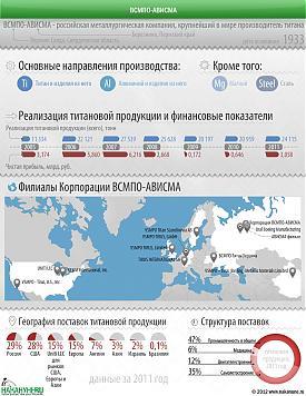 инфографика ВСМПО-АВИСМА|Фото: Накануне.RU