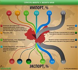 инфографика структура импорта и экспорта Китая|Фото: Накануне.RU
