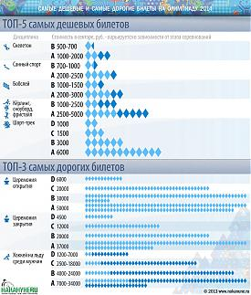 инфографика цены на билеты Олимпиады Сочи 2014 Фото: Накануне.RU