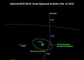 астероид 2012DA14|Фото: