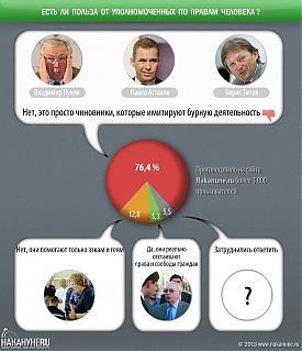 инфографика есть ли польза от уполномоченных по правам человека|Фото: Накануне.RU