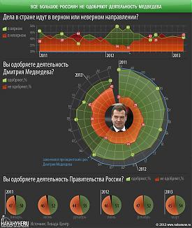 инфографика россияне не одобряют деятельность Медведева, Правительство Фото: Накануне.RU