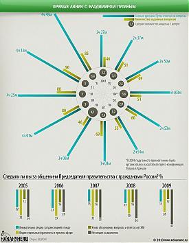 инфографика прямая линия с президентом, Владимир Путин, ответы на вопросы граждан Фото: Накануне.RU