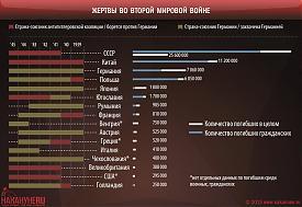 инфографика жерты во Второй мировой войне|Фото: Накануне.RU