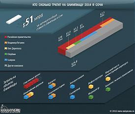инфографика кто сколько тратит на Олимпиаду 2014 в Сочи|Фото: Накануне.RU