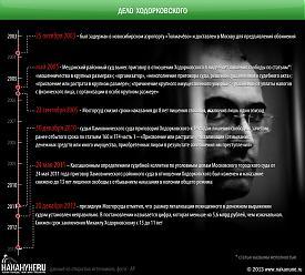 инфографика Дело Ходорковского, ЮКОС|Фото: Накануне.RU