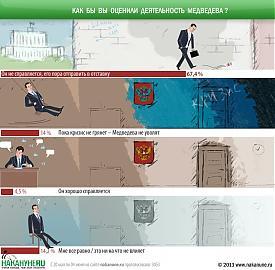 инфографика как бы вы оценили деятельность Медведева, правительство Фото: Накануне.RU