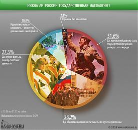 инфографика нужна ли России государственная идеология|Фото: Накануне.RU