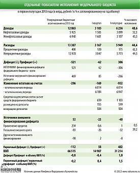 инфографика показатели исполнения федерального бюджета |Фото: Накануне.RU