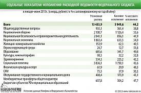 инфографика показатели исполнения расходной ведомости федерального бюджета|Фото: Накануне.RU
