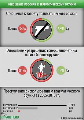 инфографика отношение россиян к травматическому оружию|Фото: Накануне.RU