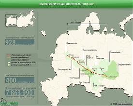 инфографика высокоскоростная магистраль №2, ВСМ-2, Москва-Казань-Екатеринбург|Фото: Накануне.RU