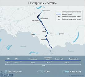 "инфографика газопровод ""Алтай"", ЯНАО Китай, характеристики Фото: Накануне.RU"