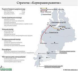 """инфографика стратегия """"Корпорации развития"""", развитие, проекты УрФО Фото: Накануне.RU"""