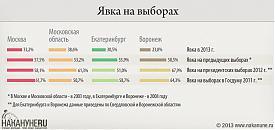 инфографика явка на выборах, Москва, Московская область, Екатеринбург, Воронеж|Фото: Накануне.RU