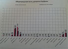 выборы гордумы, exit pull результаты, Екатеринбург|Фото: facebook.com/uralcity
