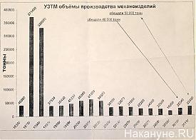 Уралмашзавод, УЗТМ, объемы производства механоизделий|Фото: Накануне.RU