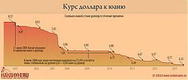 инфографика курс доллара к юаню 2005 - 2013|Фото: Накануне.RU