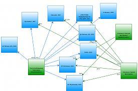 Структура бизнеса вице-мэра Тунгусова|Фото: perskiy.livejournal.com