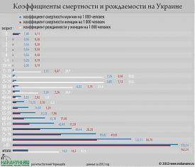 инфографика коэффициенты смертности и рождаемости на Украине Фото: Накануне.RU