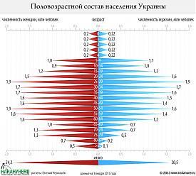 инфографика половозрастной состав населения Украины Фото: Накануне.RU