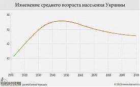 инфографика Изменение среднего возраста населения Украины Фото: Накануне.RU