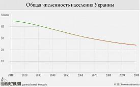 инфографика общая численность населения Украины Фото: Накануне.RU