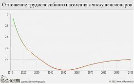 инфографика Отношение трудоспособного населения к числу пенсионеров Фото: Накануне.RU