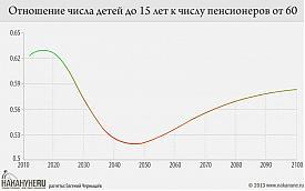 инфографика Отношение числа детей до 15 лет к числу пенсионеров от 60 Фото: Накануне.RU