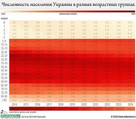 инфографика численность населения Украины в разных возрастных группах Фото: Накануне.RU