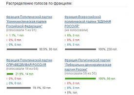 законопроект об установлении дополнительных нормативов отчислений от федеральных и региональных налогов и сборов в местные бюджеты, Тюменская областная дума|Фото: vote.duma.gov.ru