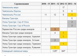 ковтун, результаты|Фото: ru.wikipedia.org