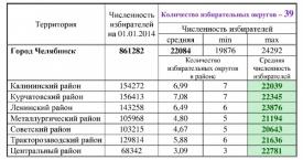 основные параметры новой схемы одномандатных избирательных округов Челябинска|Фото: ikchel.ru