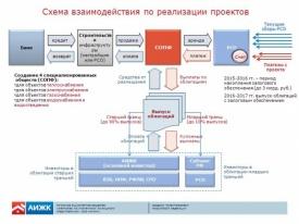 схема взаимодействия по реализации проектов|Фото: АИЖК