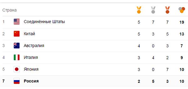 Рио, медальный зачет|Фото: google.com