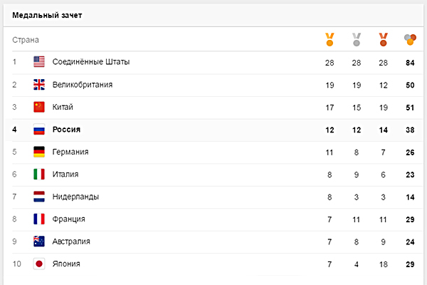 Олимпиада, Рио, медальный зачет, 12 день|Фото: google.com