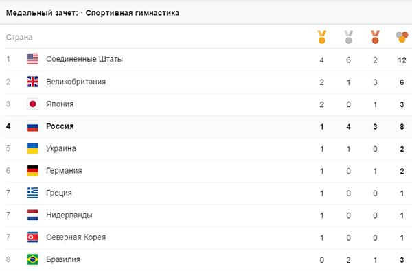 Олимпиада, Рио, медальный зачет, спортивная гимнастика|Фото: google.com